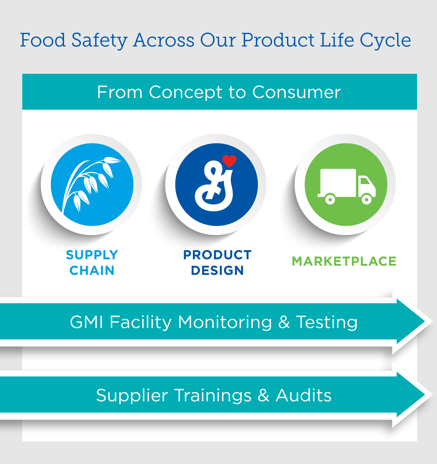 Food safety life cycle
