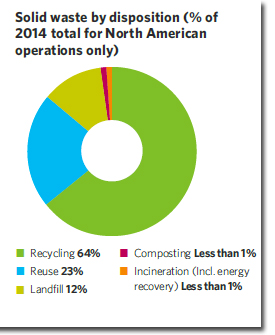general mills solid waste graphic
