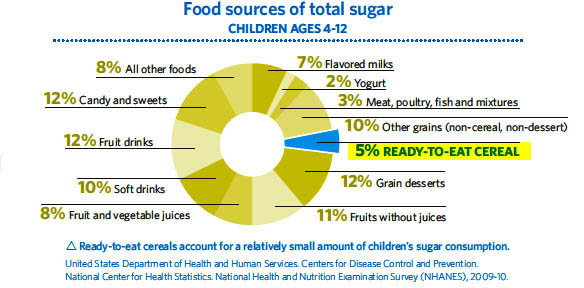 chart depicting sources of sugar consumed by children